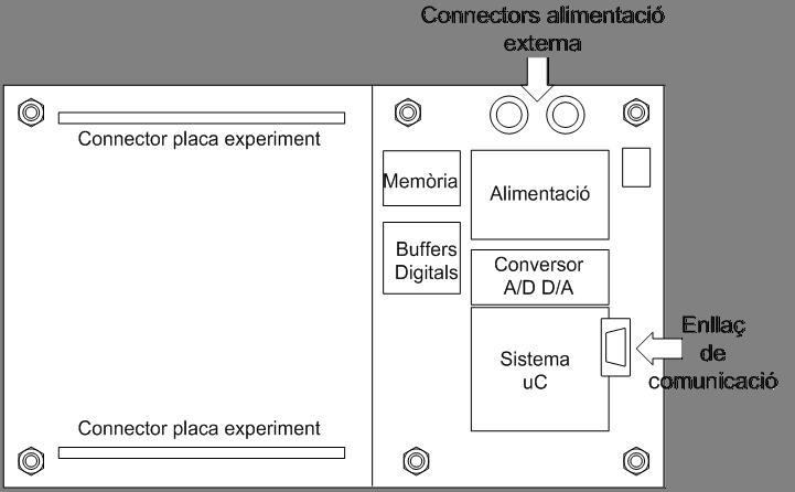 iLabRS. Dibuix esquemàtic de la placa base.