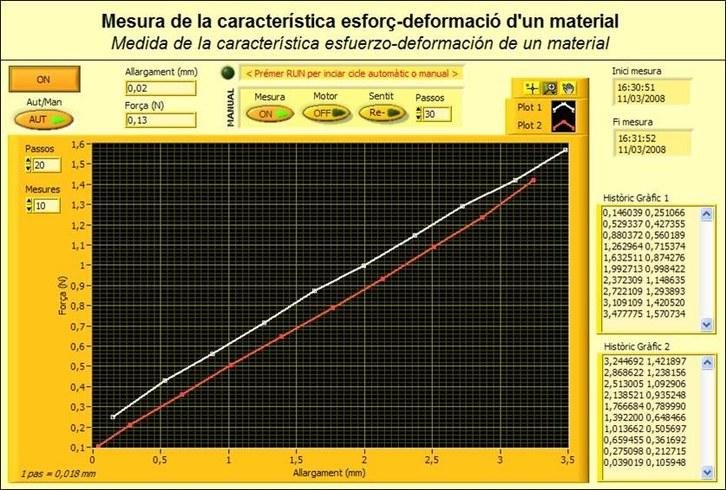 iLabRS. Panell remot pràctica mesura esforç-deformació.